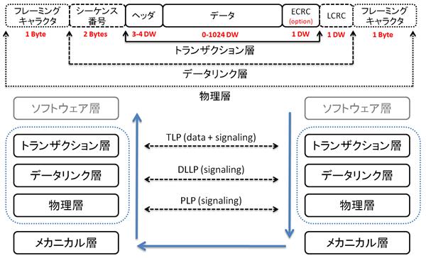 PCIePacket